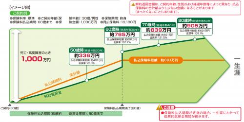 www.manulife.co.jp_goods_kodawari_fibm_gard.pdf-1