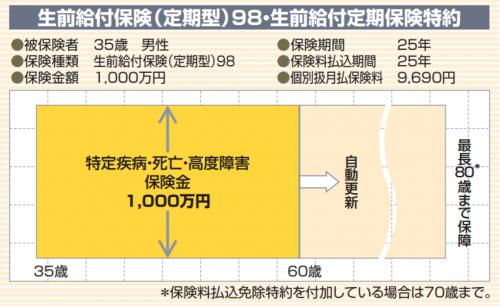 www.sonylife.co.jp_examine_lineup_list_pdf_OA20.pdf-1