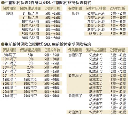 www.sonylife.co.jp_examine_lineup_list_pdf_OA20.pdf-3