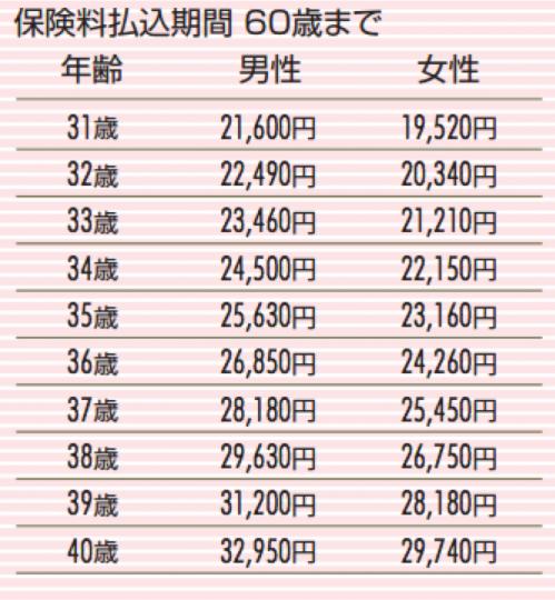 www.sonylife.co.jp_examine_lineup_list_pdf_OA31.pdf-2