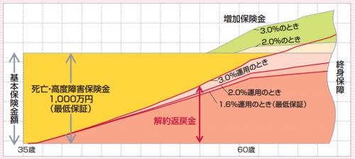 www.sonylife.co.jp_examine_lineup_list_pdf_OA31.pdf