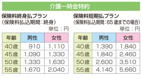 www.sonylife.co.jp_examine_lineup_list_pdf_PB141.pdf-3