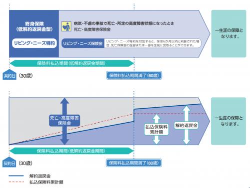 www.axa-direct-life.co.jp_pdf_yakkan_wl.pdf