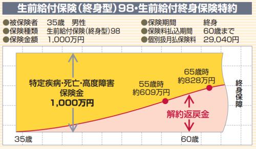 www.sonylife.co.jp_examine_lineup_list_pdf_OA20.pdf