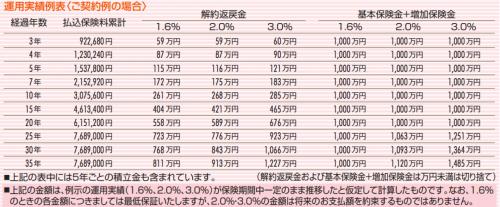 www.sonylife.co.jp_examine_lineup_list_pdf_OA31.pdf-3