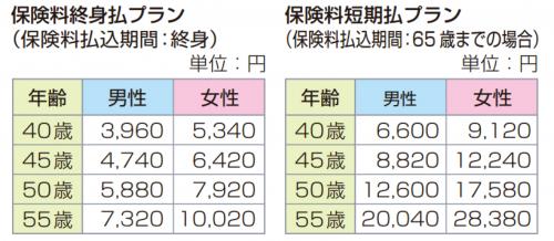 www.sonylife.co.jp_examine_lineup_list_pdf_PB141.pdf-2