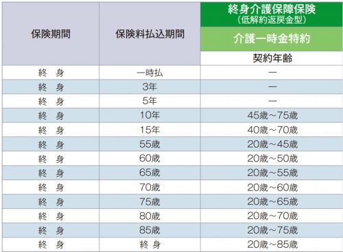 www.sonylife.co.jp_examine_lineup_list_pdf_PB141.pdf-4