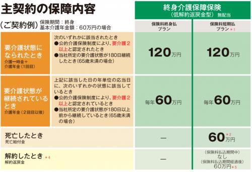 www.sonylife.co.jp_examine_lineup_list_pdf_PB141.pdf