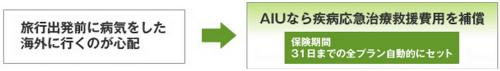 AIUの海外旅行保険 充実の補償|海外旅行保険ならAIU保険会社